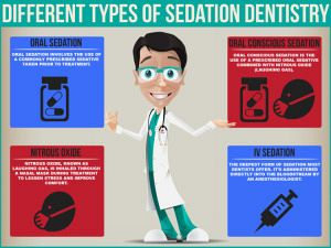 World Pediatric Dental Sedation