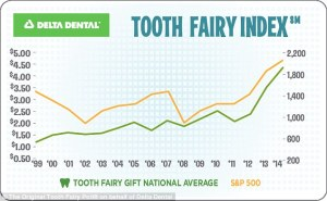 World-Pediatric-Dental-National-Tooth-Fairy-Day-Chart